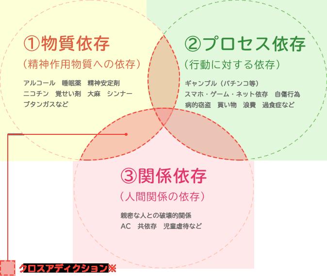依存症(アディクション)の3分類