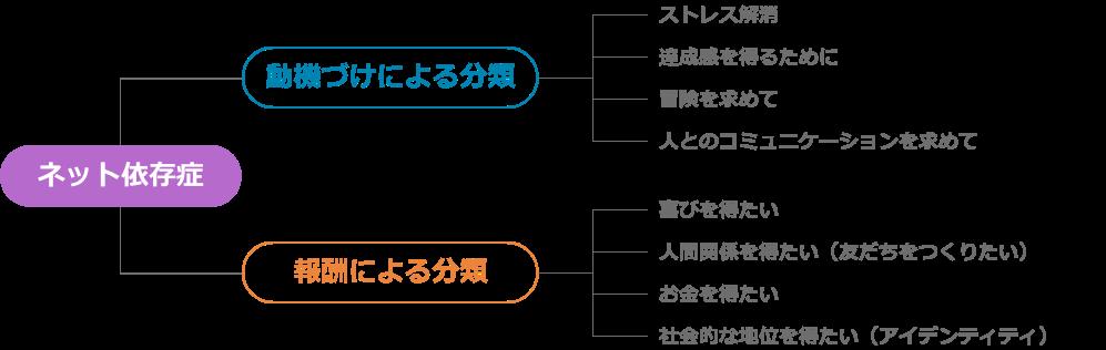 2つのネット依存症タイプ