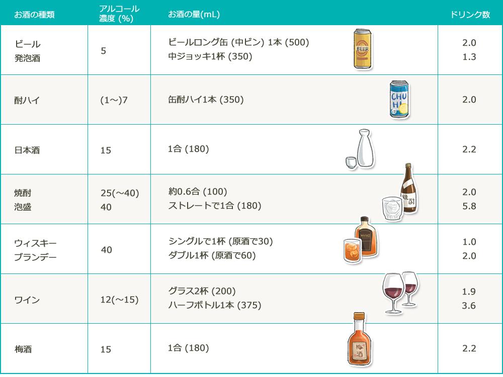1日あたりのアルコール摂取量
